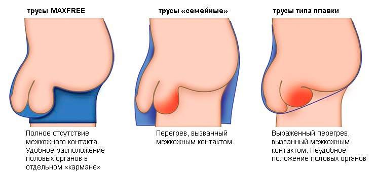 каким должен быть оттек после обрезания