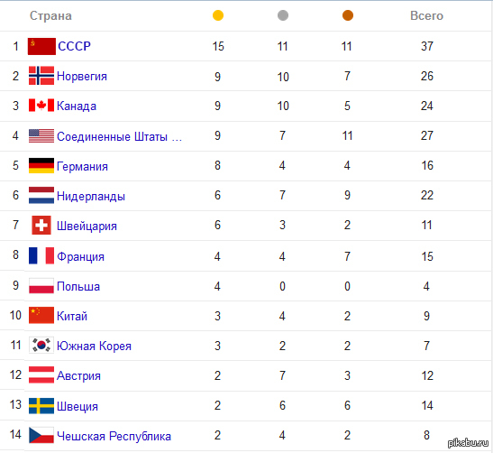 характеристика памятной медали олимпийские игры