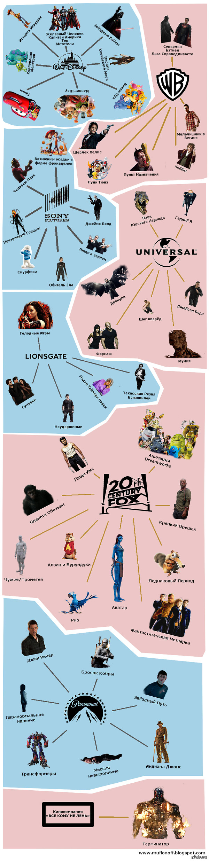 Основные голливудские компании Кому принадлежат кино-франшизы  Фильмы, Muflonoff, длиннопост