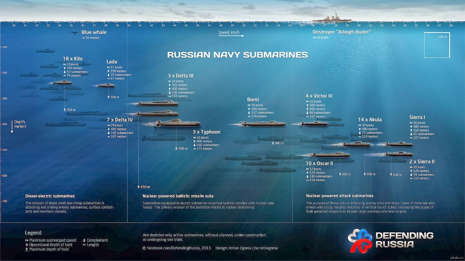 сколько в россии подводных лодок класса акула